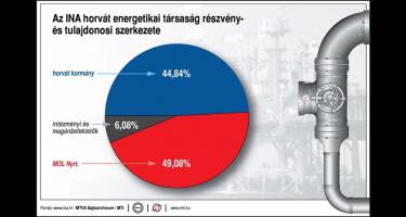 Horvát-magyar háború a befolyási övezetekért