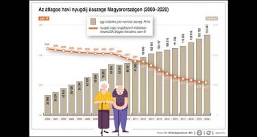 Nyugdíj: 150 ezer minimum, 750 ezer maximum!